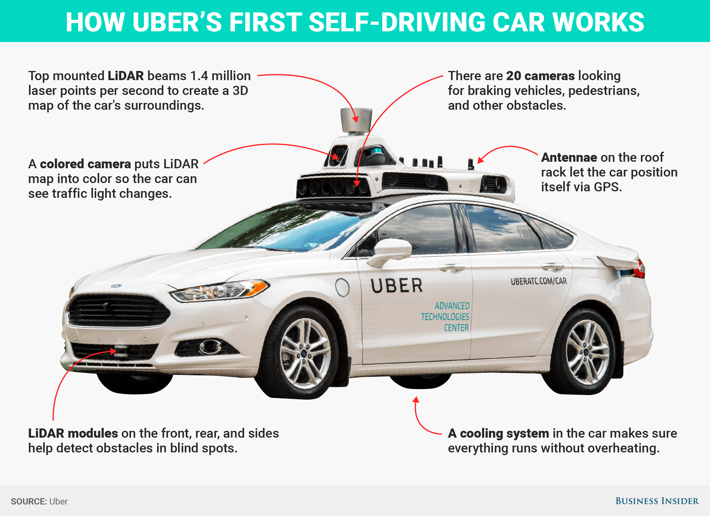 Future Trends – Self-driving UBER is here