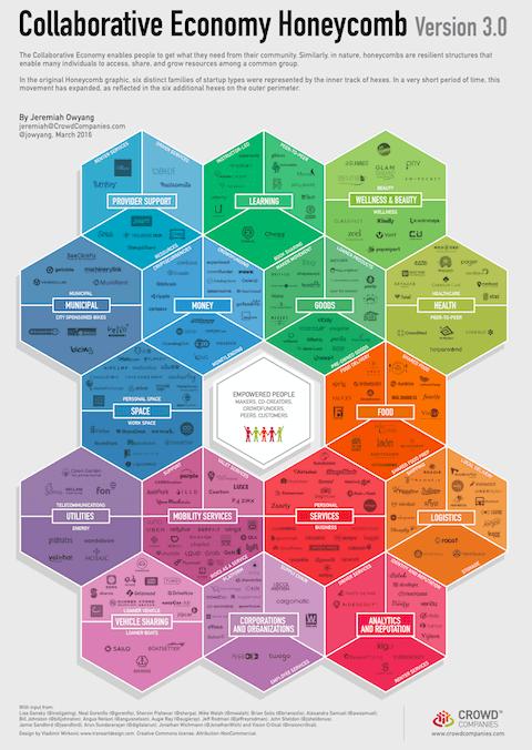 The Collaborative Economy Market Expansion