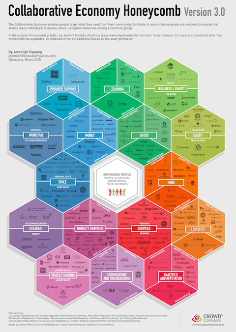 The Collaborative Economy Market Expansion