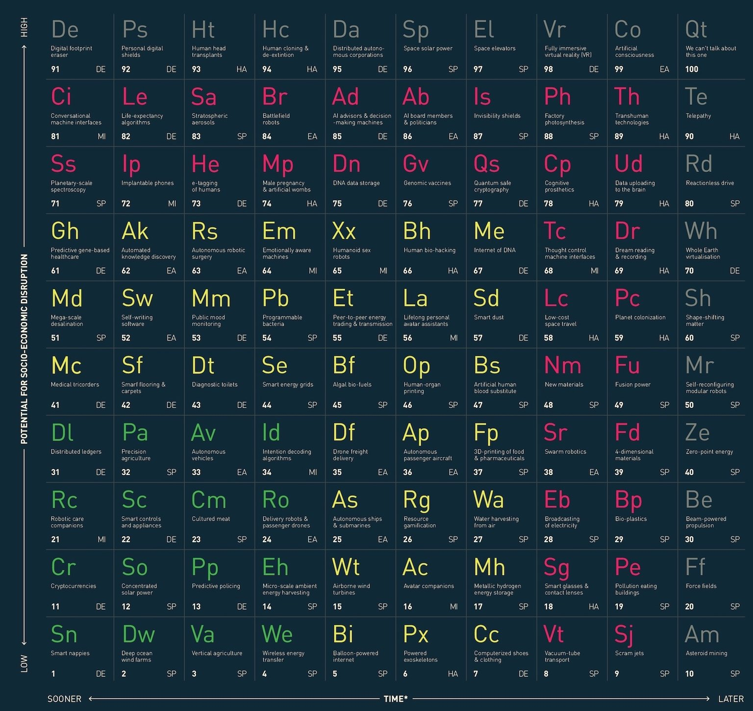 periodic table of disruptive technologies that signposts the future