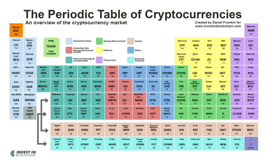 periodic table cryptocurrencies 1