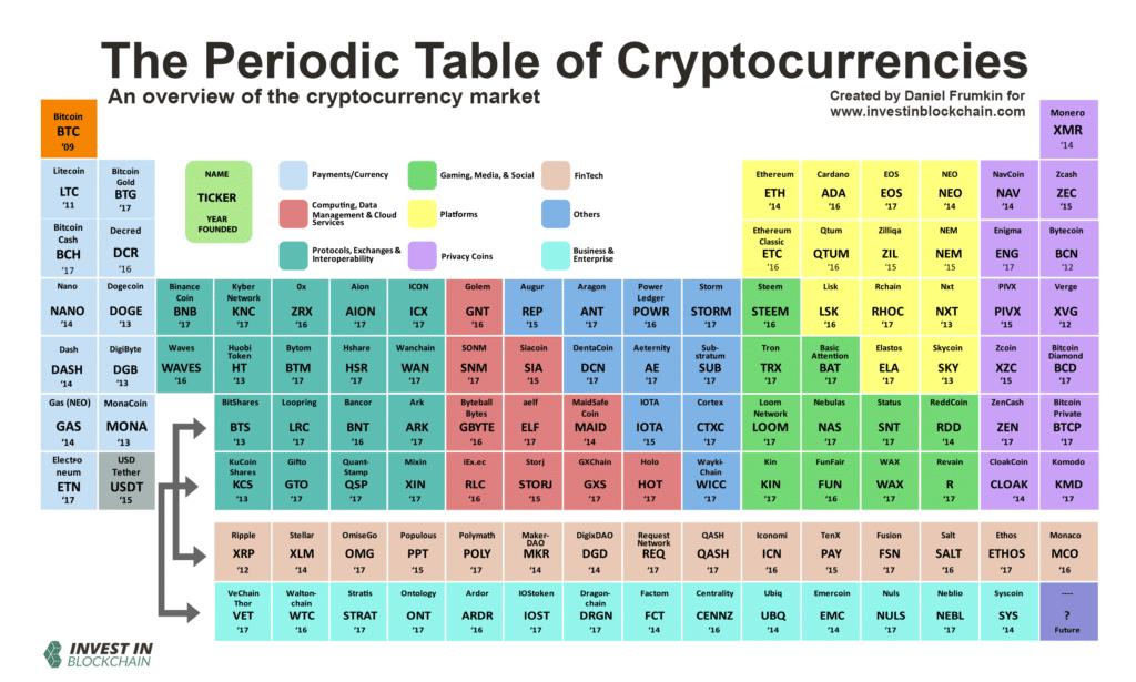 periodic table cryptocurrencies 1