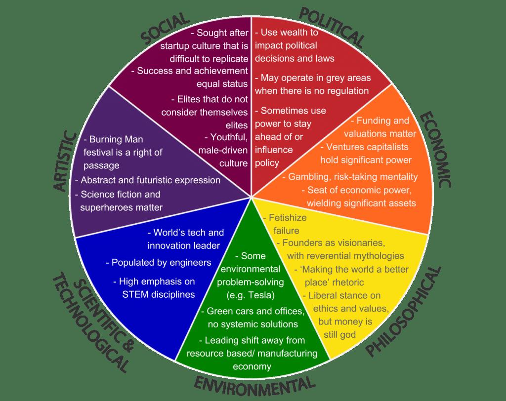 Seven Foundations Model of Silicon Valley - Zaidi, 2019